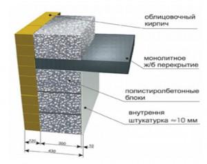 полистиролбетон блоки стена